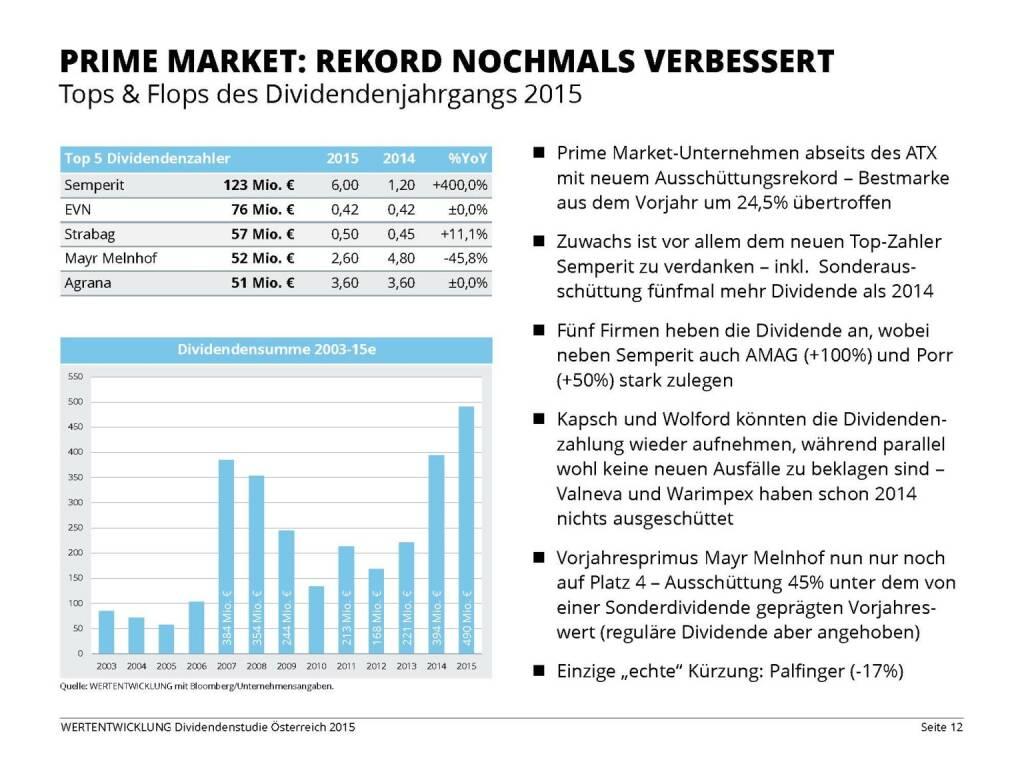 Prime Market: Rekord nochmals verbessert (03.06.2015)