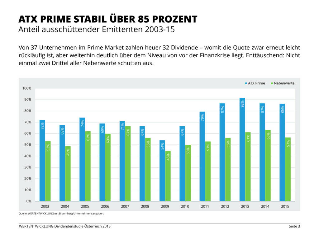 Dividendenstudie Österreich 2015, Seite 3/26, komplettes Dokument unter http://boerse-social.com/static/uploads/file_80_dividendenstudie_osterreich_2015.pdf (03.06.2015)
