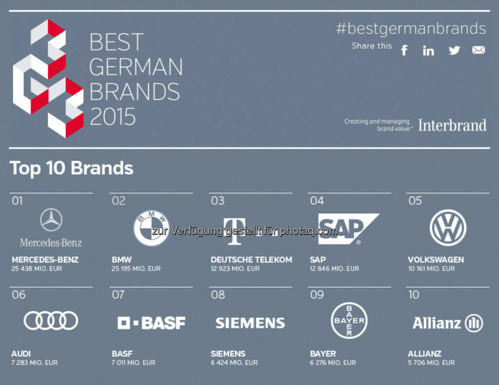Interbrand: Stabiles Markenwert-Wachstum bei Interbrands Best German Brands 2015, © Aussender (10.06.2015)