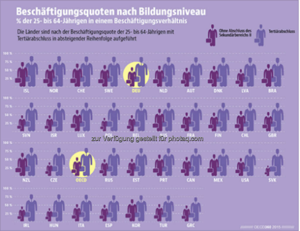 Meister, Master, Erzieher, Techniker... In Deutschland haben 88 Prozent der Hochqualifizierten im Alter von 25 bis 64 Jahren einen Job – einer der höchsten Werte in der OECD. Mehr Infos findet Ihr unter bit.ly/1HWZNSd, © OECD (16.06.2015)