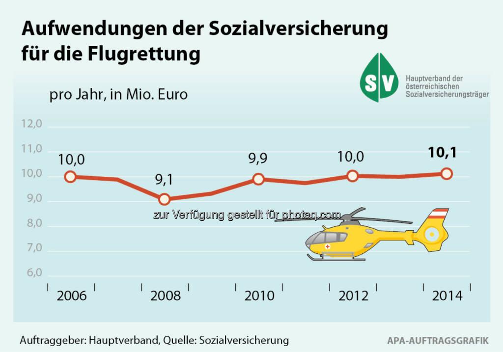 Sozialversicherungsanstalt der gewerblichen Wirtschaft: Rettungsflüge mit dem Hubschrauber, © Aussender (18.06.2015)