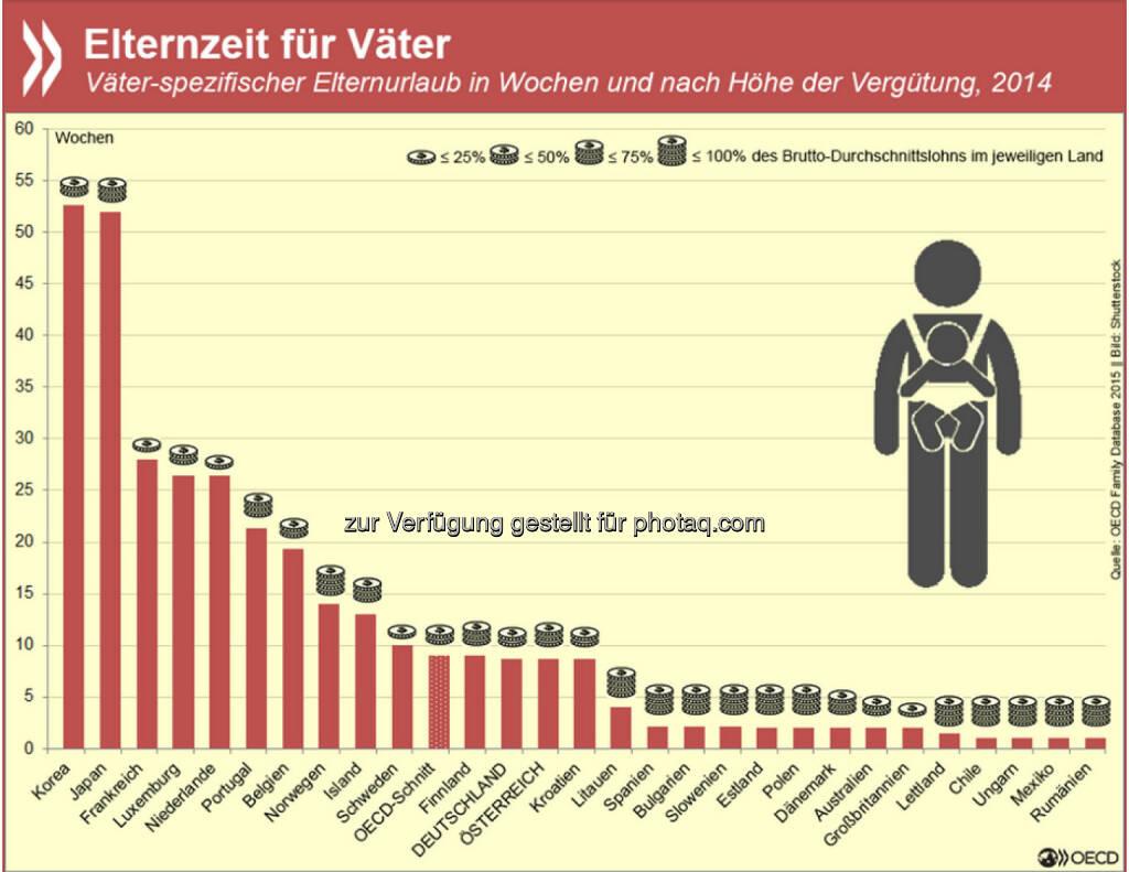 In 28 Ländern der EU und der OECD haben Väter ein gesetzliches Anrecht auf einen mindestens einwöchigen, bezahlten Vaterschaftsurlaub. In Korea und Japan gewährt der Gesetzgeber Vätern sogar ein ganzes Jahr. Allerdings macht dort kaum eine Familie von ihrem Recht Gebrauch. Mehr Informationen zu den verschiedenen Mutter-, Vater- und Elternzeitsystemen findet Ihr unter: http://bit.ly/1GUYNPz, © OECD (29.06.2015)
