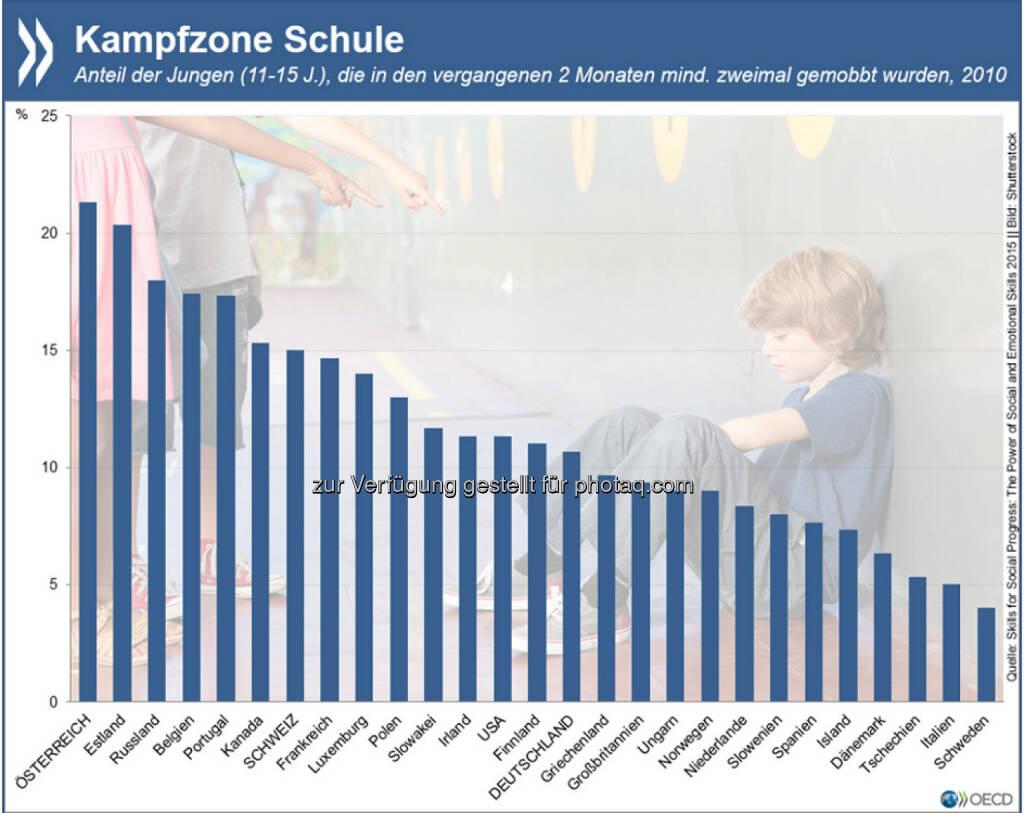 Ausweitung der Kampfzone: Mindestens einer von zehn Jungen im Alter von 11 bis 15 Jahren wird im OECD-Durchschnitt in der Schule gemobbt. In Österreich gibt sogar jeder fünfte Junge an, kürzlich eine solche Erfahrung gemacht zu haben. Mehr zum Thema: http://bit.ly/1QT1nxk (S. 20), © OECD (29.06.2015)