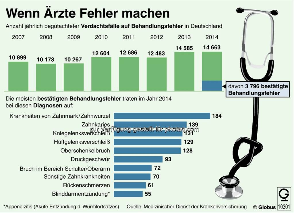dpa-infografik GmbH: Grafik des Monats - Thema im Juli: Ärztliche Behandlungsfehler, © Aussender (01.07.2015)