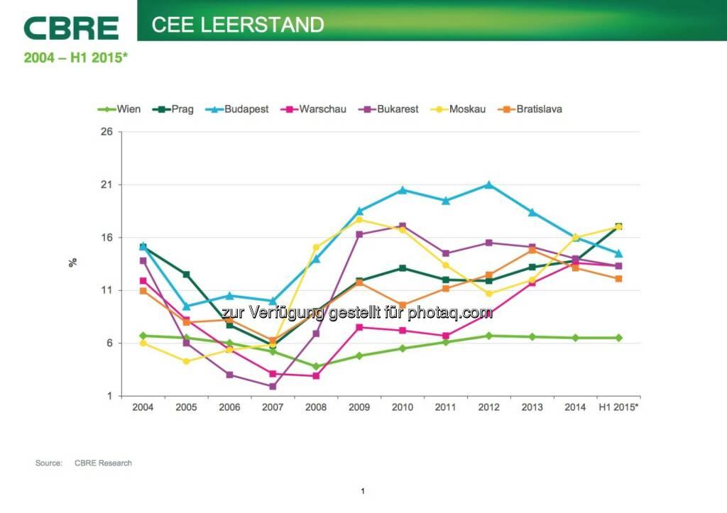 Cbre: CEE Leerstand, © Aussender (07.07.2015)