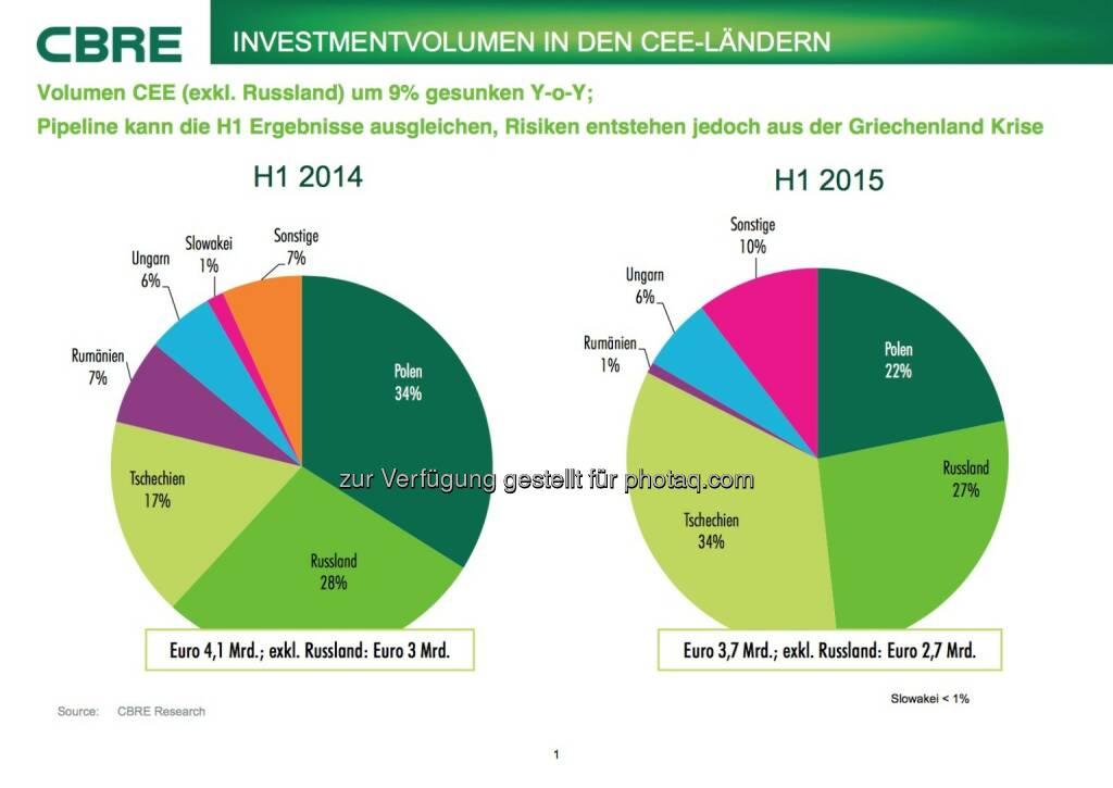 Cbre: Investmentvolumen in den CEE-Ländern, © Aussender (07.07.2015)