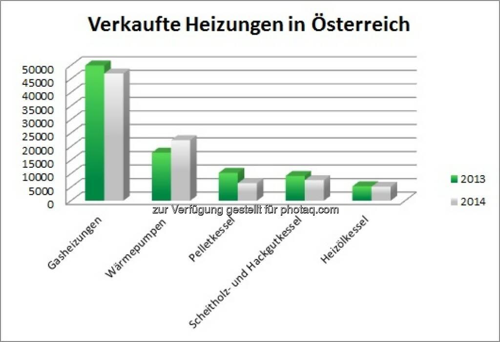 Jeder zweite Österreicher entscheidet sich für Gasheizung : © InitiativeGas, © Aussender (14.07.2015)