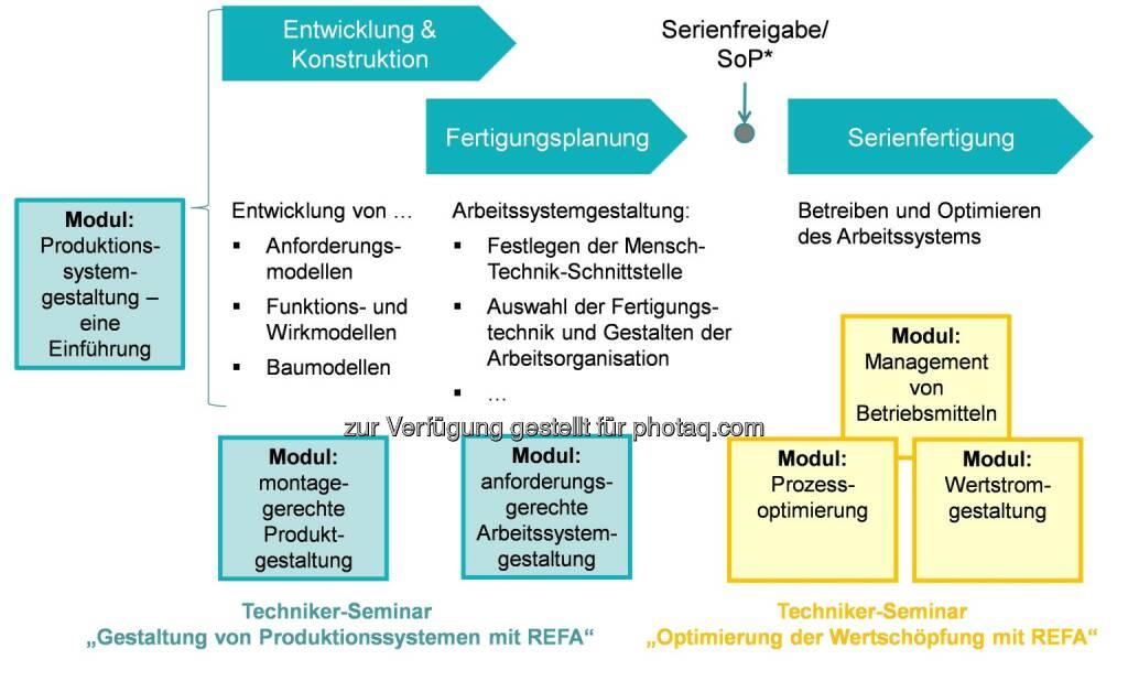 Refa-Institut: Wandel in Arbeitswelt und Industrie 4.0 erfordern neue Kompetenzen für den Industrial Engineer : Fotocredit: Refa-Institut e.V., © Aussendung (17.07.2015)