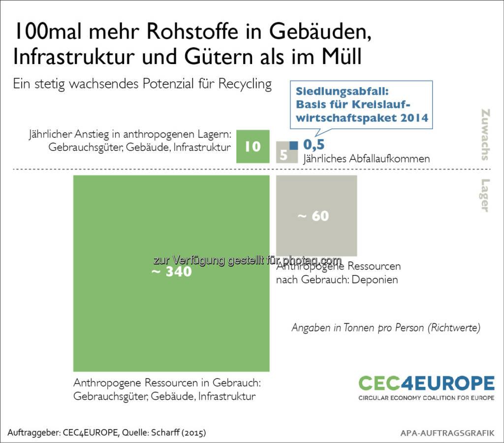 Abfall als wertvolle Ressource für die europäische Wirtschaft : © Fotograf: wax/Fotocredit: Ara AG  , © Aussender (23.07.2015)