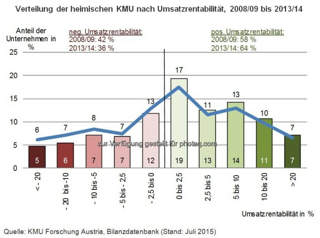 KMU Forschung Austria: Verbesserte Ertragslage der KMU auf Grund des sinkenden Zinsniveaus, © Aussender (10.08.2015)