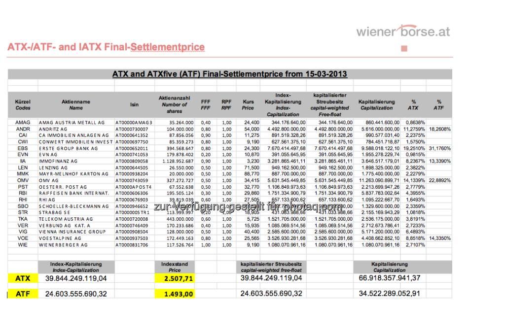 ATX-Settlement für März 2013 (c) Wiener Börse (15.03.2013)