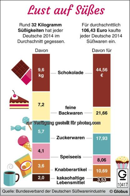 Grafik des Monats - Thema im September: Deutschlands Naschkatzen : © dpa-infografik GmbH, © Aussender (02.09.2015)