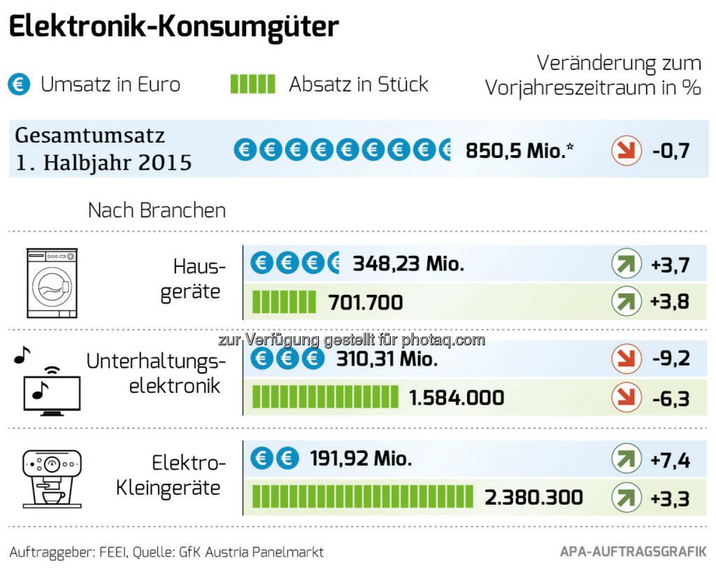 Elektronik-Konsumgütermarkt im 1. Halbjahr 2015 : Gesamtumsatz leicht auf 850, 50 Mio. Euro gesunken (-0,7 Prozent), Unterhaltungselektronik mit 9-prozentigem Minus, Umsatz mit Hausgeräten deutlich um 4 Prozent auf 348,23 Mio. Euro gestiegen, Elektro-Kleingeräte verzeichnen mit einem Plus von 7 Prozent auf 192 Mio. Euro ein deutliches Umsatzwachstum : Die Nachfrage nach elektronischen Geräten im Konsumgütermarkt hat sich in Österreich im ersten Halbjahr 2015 im Bereich der Hausgeräte und der Elektro-Kleingeräte sehr positiv entwickelt. Allein der Markt der Unterhaltungselektronik leidet unter dem starken Euro und einem Jahr ohne sportliche Großereignisse wie Olympia oder Fußball-Weltmeisterschaften : Fotocredit: feei, © Aussender (03.09.2015)