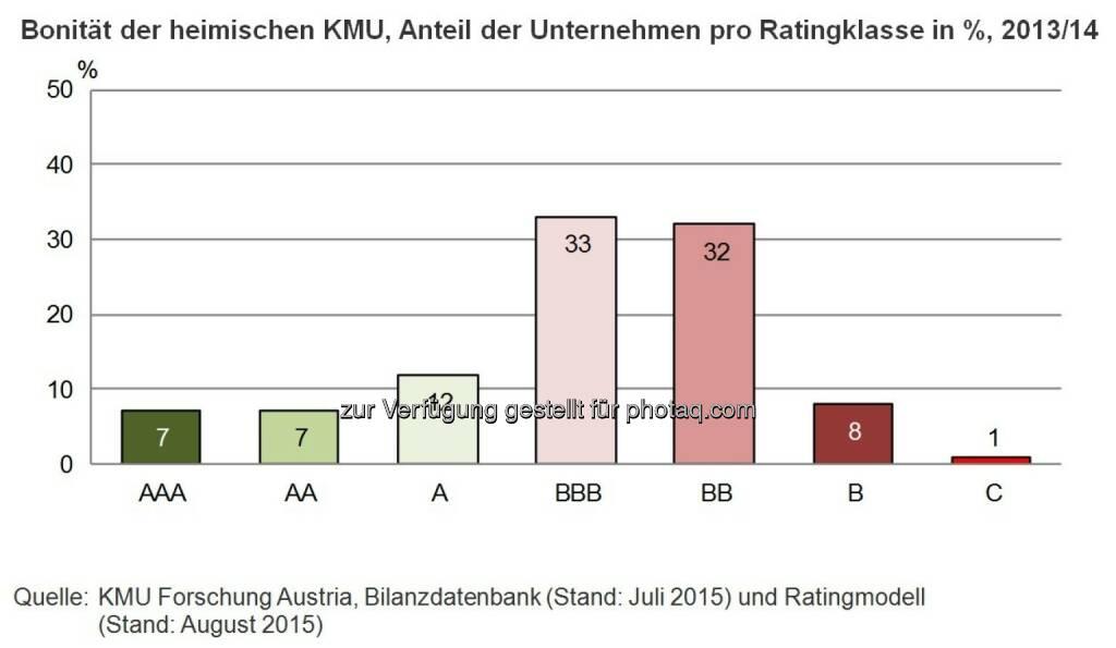 Bonität der heimischen KMU, Anteil der Unternehmen pro Ratingklasse in %, 2013/14 : etwa 25% der KMU sind bonitätsstark (AAA, AA und A) (aus aktuellen Analysen von rund 85.000 Jahresabschlüssen) : (c) KMU Forschung Austria, © Aussender (08.09.2015)