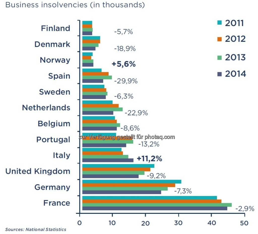 Anzahl der Unternehmensinsolvenzen in Westeuropa, © Fotocredit: Coface (15.09.2015)