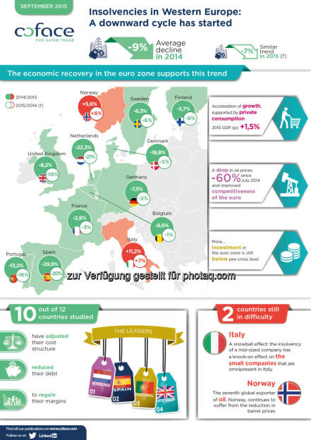 Infografik Unternehmensinsolvenzen Westeuropa, © Fotocredit: Coface (15.09.2015)