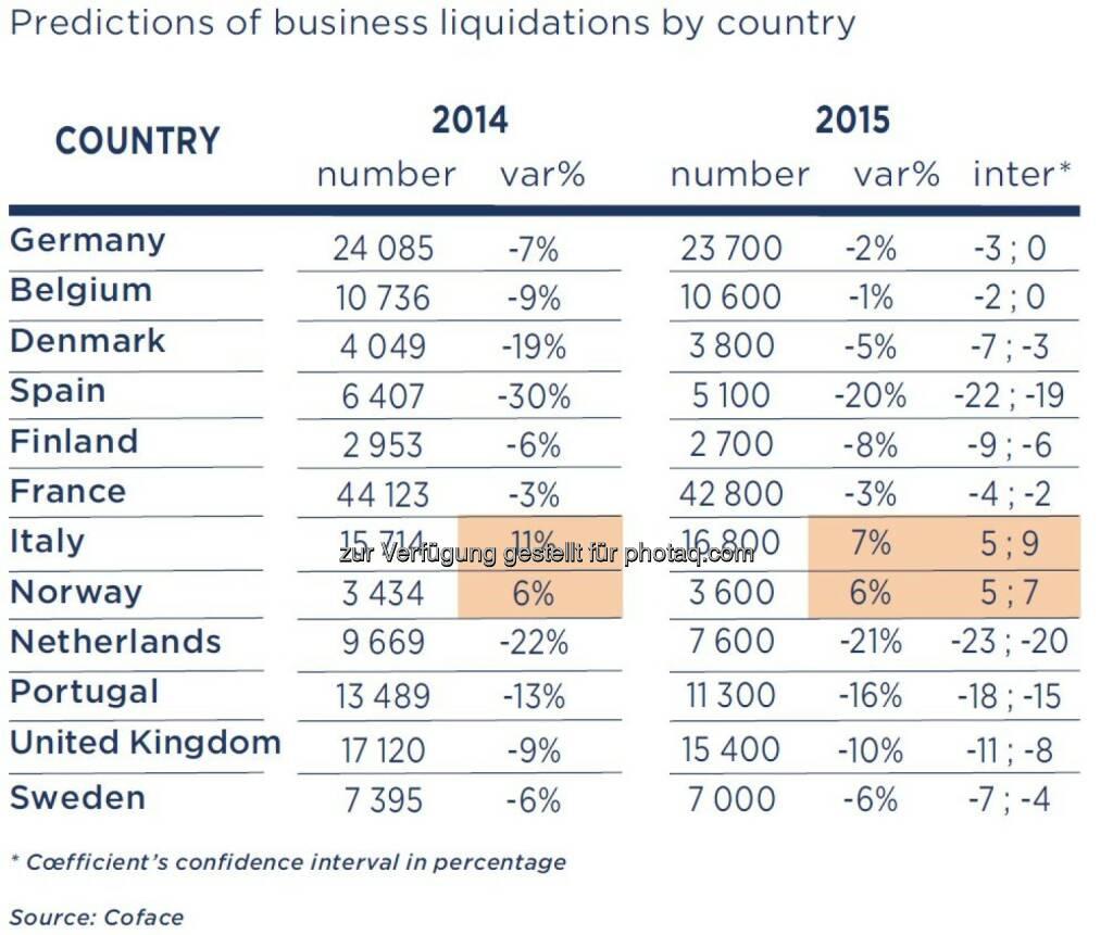 Prognose der Unternehmensauflösungen pro Land, © Fotocredit: Coface (15.09.2015)