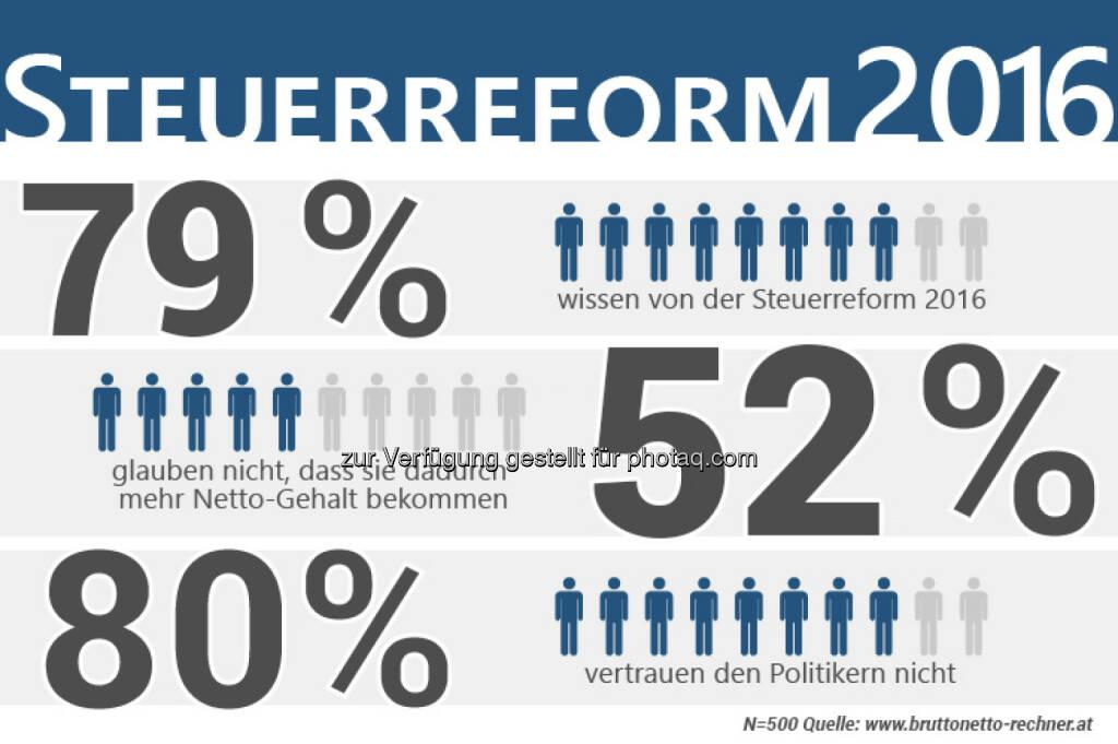 Umfrage unter rund 60.000 Besuchern von bruttonetto-rechner.at : Über 80% vertrauen Politikern nicht : Vertrauen Sie den Politikern, die diese Steuerreform umgesetzt haben? 80,4% wählten Nein : Fotocredit: Thomas Rafelsberger, © Aussender (18.09.2015)