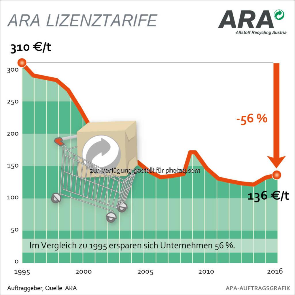 Tarifentwicklung der ARA seit 1995 : ARA Tarife 2016: Neue Verordnung bringt überschaubare Kostenerhöhung : Die neue Abgeltungsverordnung verursacht für die Verpackungssammelsysteme ab 2016 Mehrkosten in Höhe von jährlich 20 Mio. Euro : Davon betroffen ist auch die Altstoff Recycling Austria AG (ARA), deren Tarife sich dadurch im Haushaltsbereich erhöhen : Fotocredit: ARA/wax, © Aussender (29.09.2015)