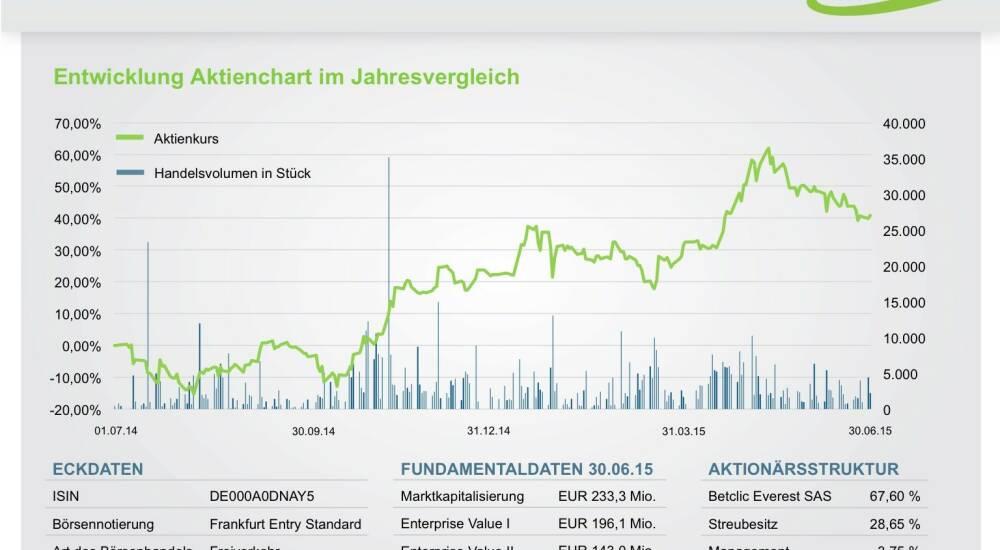 Bet-At-Home.Com Aktie