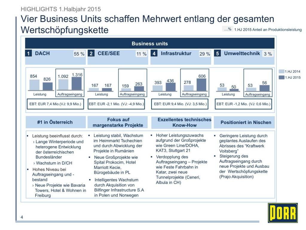 Porr Vier Business Units schaffen Mehrwert entlang der gesamten Wertschöpfungskette (01.10.2015)