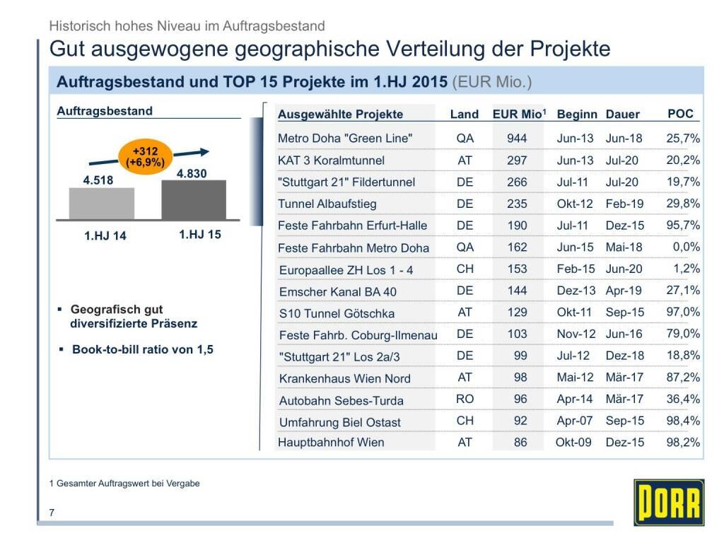 Porr Gut ausgewogene geographische Verteilung der Projekte (01.10.2015)