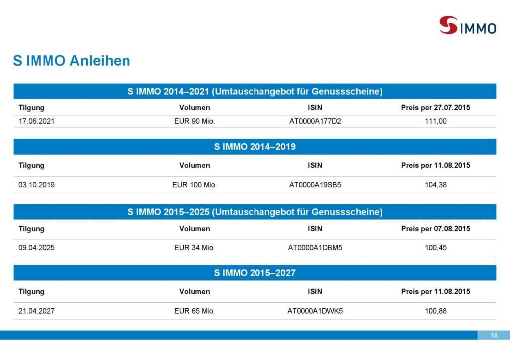 S Immo Anleihen (01.10.2015)