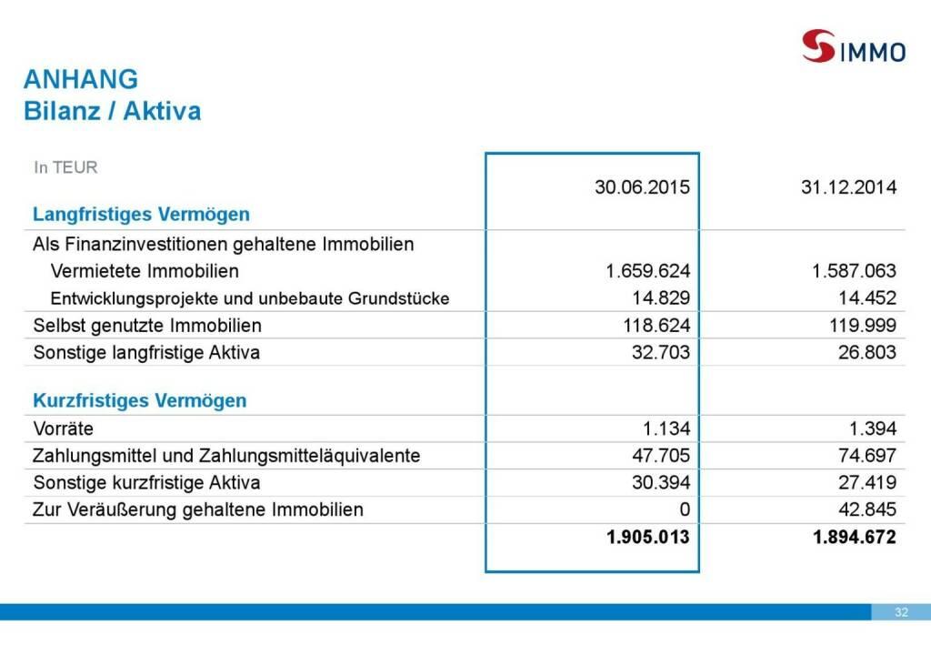 S Immo Bilanz Aktiva (01.10.2015)
