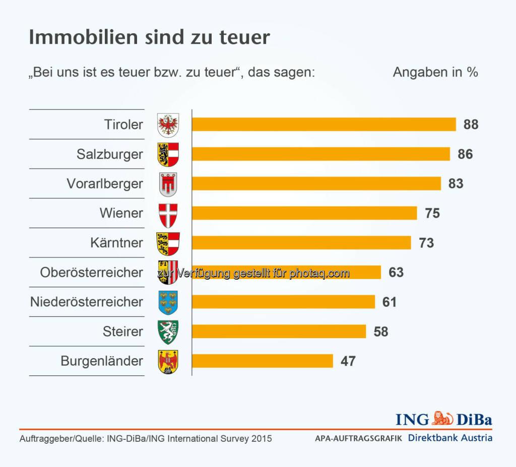"""Immobilien sind zu teuer : Umfrage im Auftrag der ING-DiBa : Kluft zwischen Wunsch und Realität : 78% der Österreicher erachten die """"eigenen vier Wände"""" als finanziell bessere Lösung. Für Menschen, die erstmals eine Immobilie erwerben wollen, ist es jedoch derzeit so schwierig wie kaum zuvor – und weitere Preissteigerungen werden erwartet : © ING-DiBa, © Aussender (01.10.2015)"""