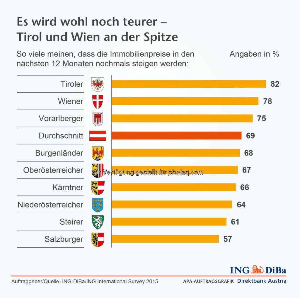 Immobilienpreise steigen : In Österreich sehen sich die Tiroler von dieser Entwicklung besonders stark betroffen, gehen doch ganze 82% von einem weiteren Preisanstieg aus, gefolgt von den Wienern mit 78% und den Vorarlbergern mit 75% :  Umfrage im Auftrag der ING-DiBa : ©ING-DiBa, © Aussender (01.10.2015)
