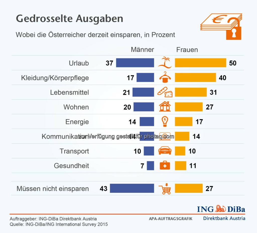 ING DiBa: Wobei die Österreicher derzeit einsparen, © Aussender (05.10.2015)