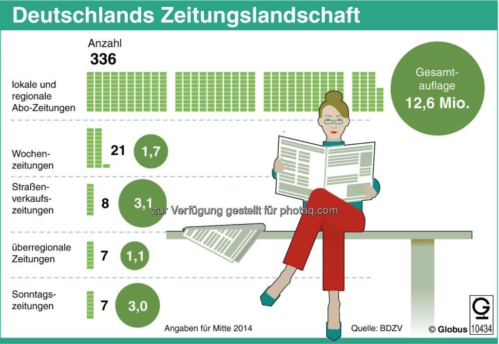 dpa-infografik : Grafik des Monats - Thema im Oktober: Zeitungen unter Druck : Fotocredit: dpa-infografik GmbH, © Aussender (07.10.2015)