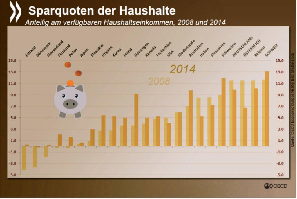 Heute ist Weltspartag... Und die Schweizer sind Weltspar-Meister. 2014 haben sie im Durchschnitt 13,1 Prozent ihres verfügbaren Haushaltseinkommens zurückgelegt. In Deutschland und Österreich hingegen ist die Sparquote seit Jahren eher rückläufig. http://bit.ly/1OcylHr, © OECD (30.10.2015)