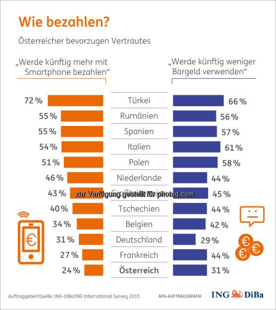 Wie bezahlen? : Bezahlen und Shoppen für Weihnachten : Österreicher äußerst konservativ : In kaum einem anderen Land wird so sehr am Bargeld festgehalten wie in Österreich : (c) ING-DiBa/ING International Survey 2015, © Aussender (03.11.2015)