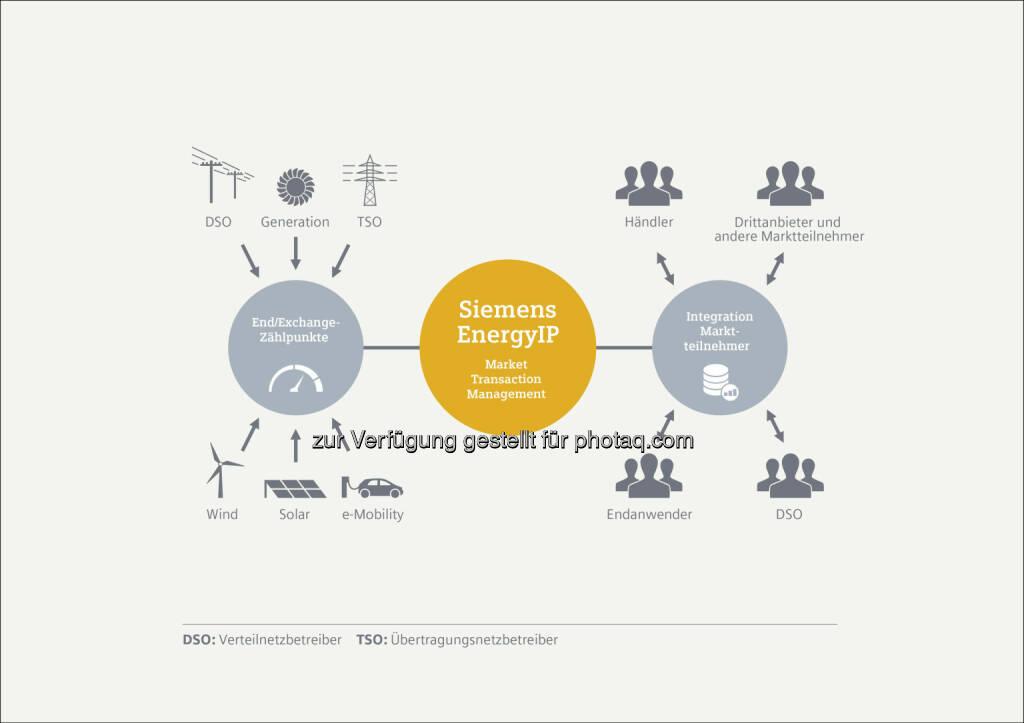 Market Transaction Manager (MTM) : Mit dem Market Transaction Manager (MTM) bietet Siemens Übertragungsnetzbetreibern (TSO) und Verteilnetzbetreibern (DSO) sowie Marktteilnehmern wie Energiehändler, Stromerzeuger und Prosumer eine zentrale Informationsdrehscheibe (Data Hub) für Zählermessdaten in deregulierten Energiemärkten an : © www.siemens.com/presse, © Aussendung (04.11.2015)