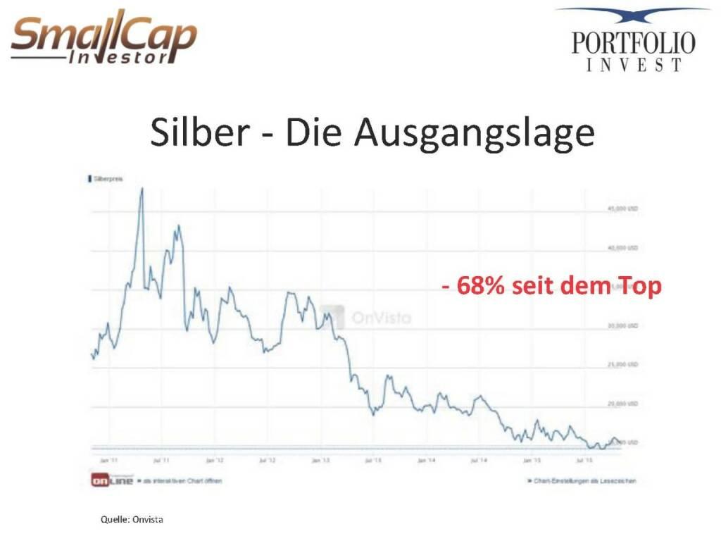 Silber - Die Ausgangslage (12.11.2015)