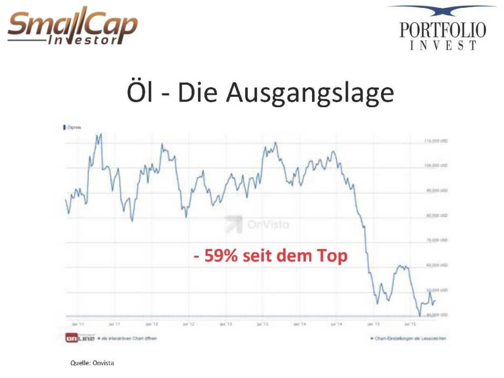 Öl - Die Ausgangslage (12.11.2015)