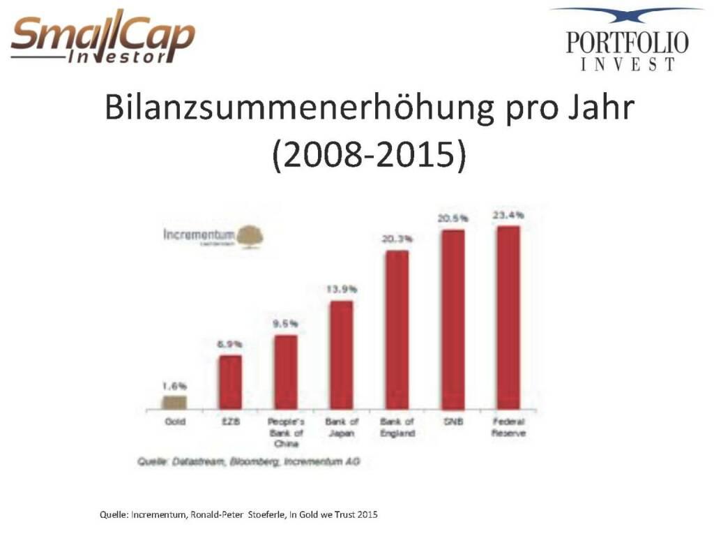 Bilanzsummenerhöhung pro Jahr (2008-2015) (12.11.2015)