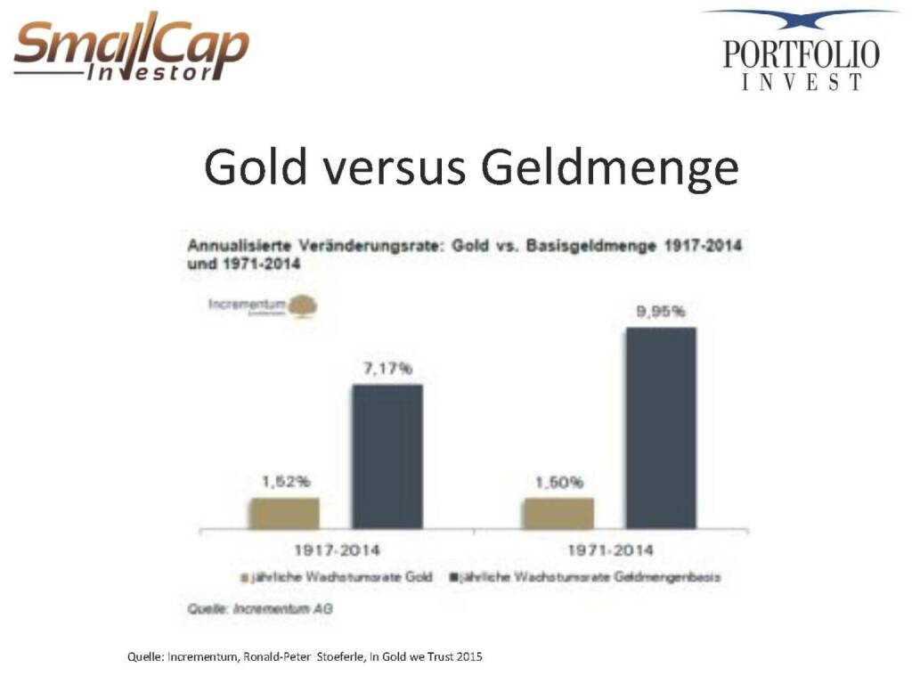 Gold versus Geldmenge (12.11.2015)