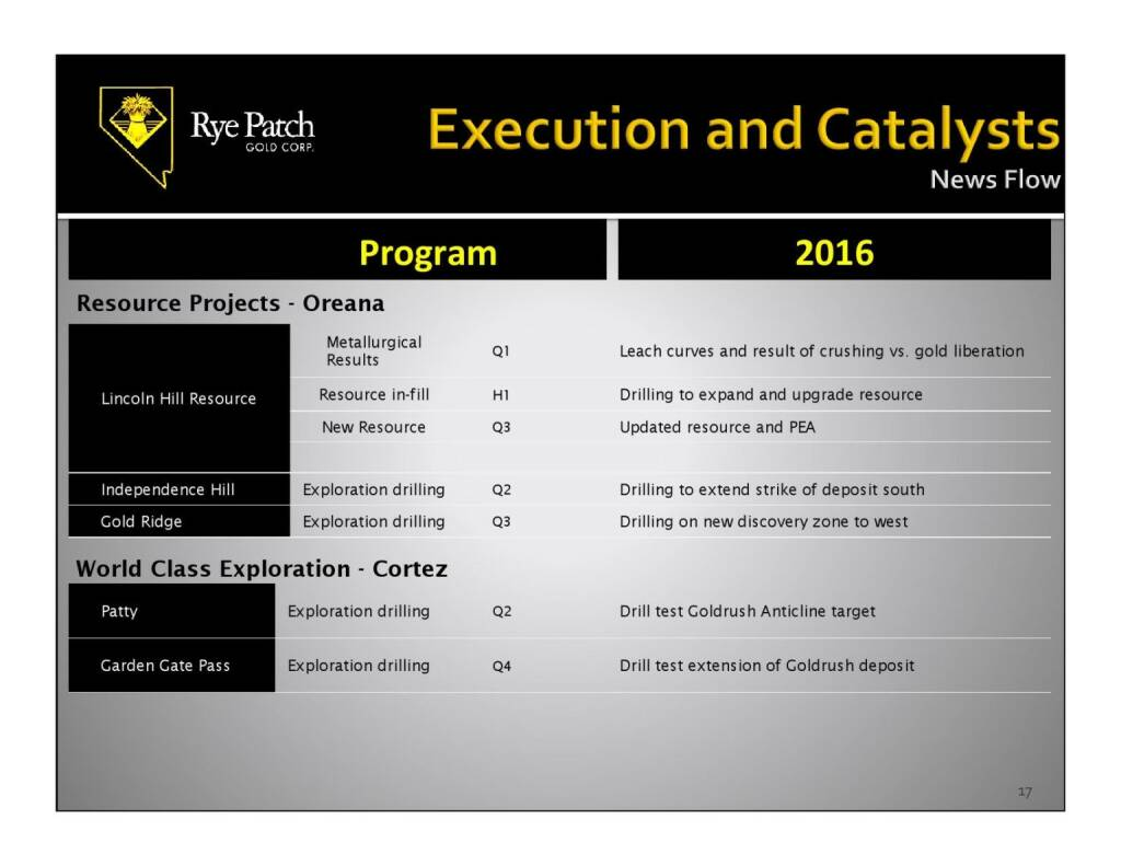 Execution and Catalysts (12.11.2015)