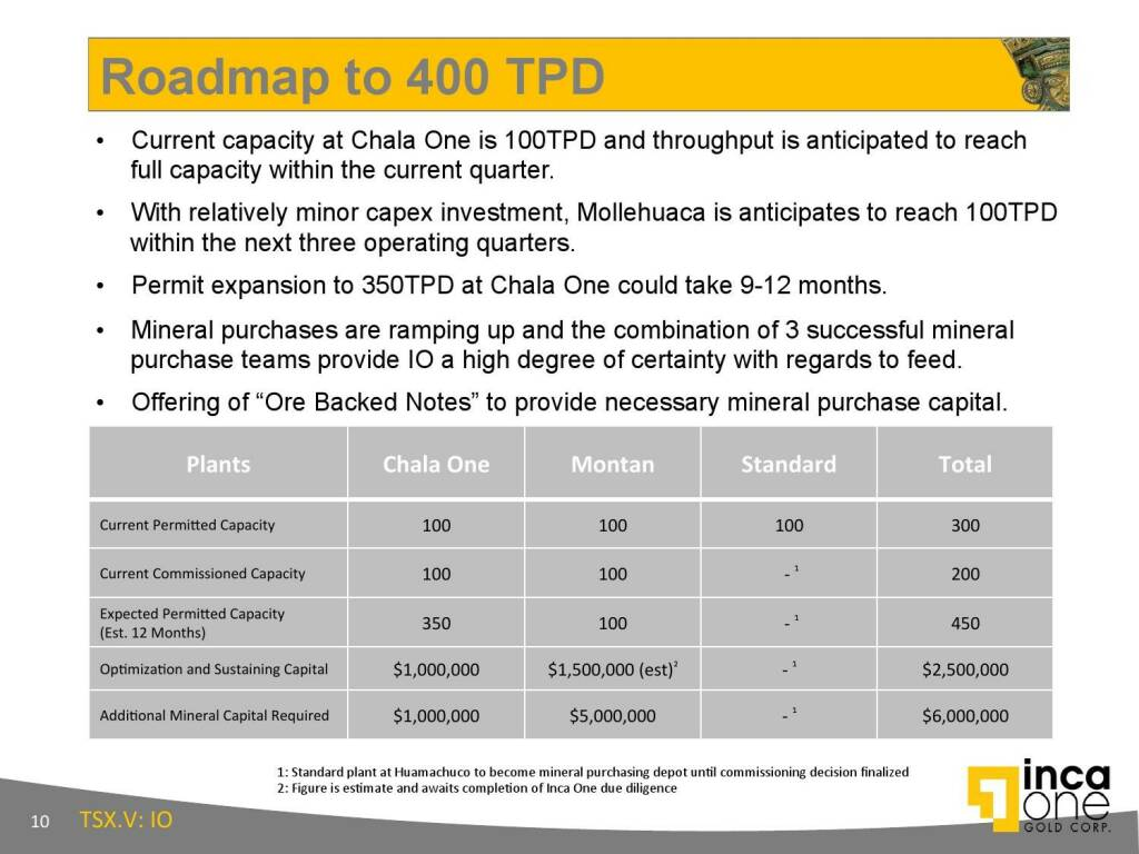 Roadmap to 400 TPD (12.11.2015)