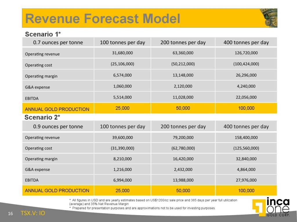 Revenue Forecast Model (12.11.2015)