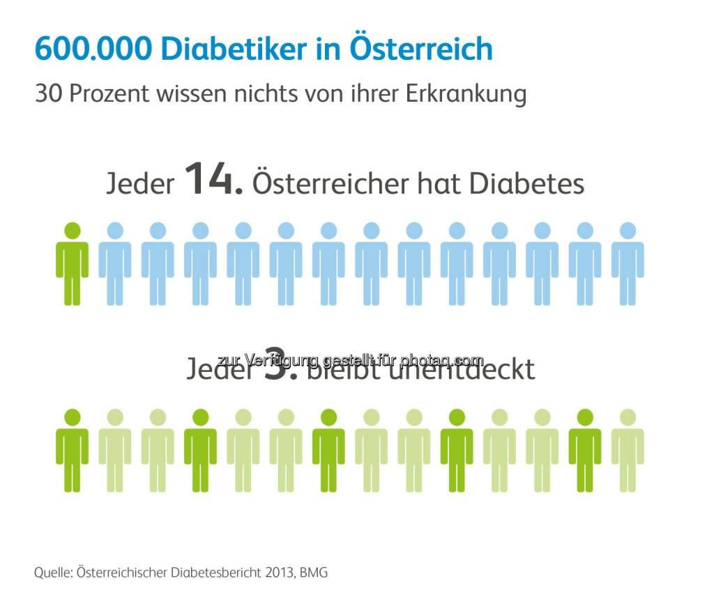 Diabetes in Österreich : Lebenswertes Leben trotz Diabetes : Pfizer informiert über die Bedeutung von Medikamenten, die sowohl Lebenserwartung als auch Lebensqualität von Diabetes-Patienten maßgeblich verbessert haben : Fotocredit: Pfizer Corporation Austria GmbH, © Aussender (12.11.2015)
