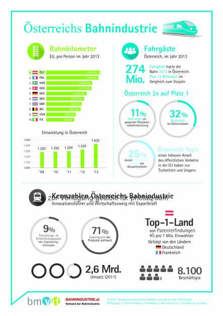 Österreichs Bahnindustrie: Bahnkilometer, Fahrgäste, Kennzahlen der österreichischen Bahnindustrie : 8.100 Beschäftigte erwirtschaften 2,6 Milliarden Euro Umsatz mit einer Exportquote von 71 Prozent : Fotocredit: Feei/APA, © Aussender (18.11.2015)