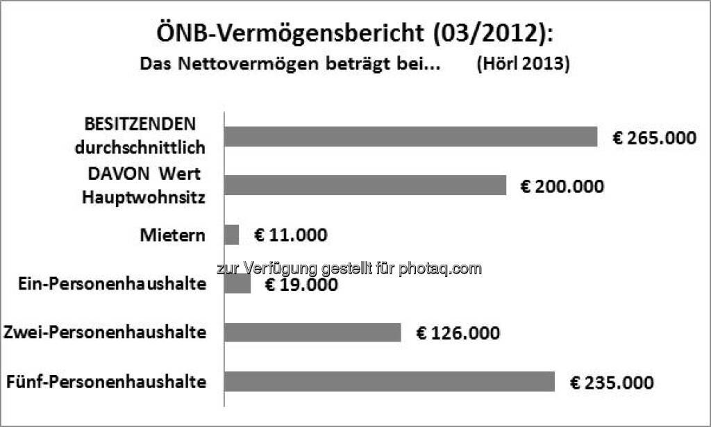 ÖNB-Vermögensbericht: Besitzende besitzen vor allem Immobilien, siehe auch http://www.christian-drastil.com/2013/03/26/vermogenimmobilien-wien-fordert-kluft-zwischen-arm-und-reich-michael-horl/ Grafik by Michael Hörl (26.03.2013)