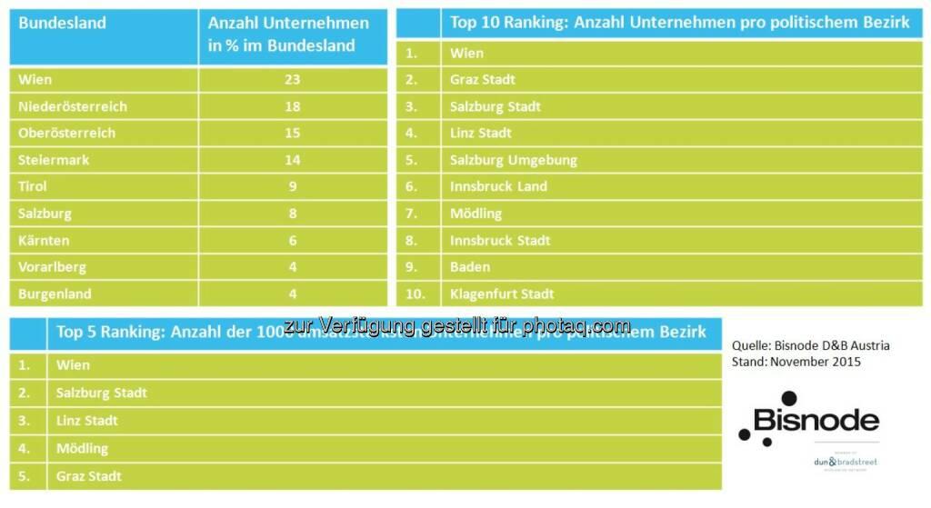 Die attraktivsten Bezirke Österreichs : Welche Bezirke ziehen die meisten und stärksten Unternehmen an? Eine Analyse von Bisnode D&B : Fotocredit: Bisnode D&B Austria, © Aussender (23.11.2015)