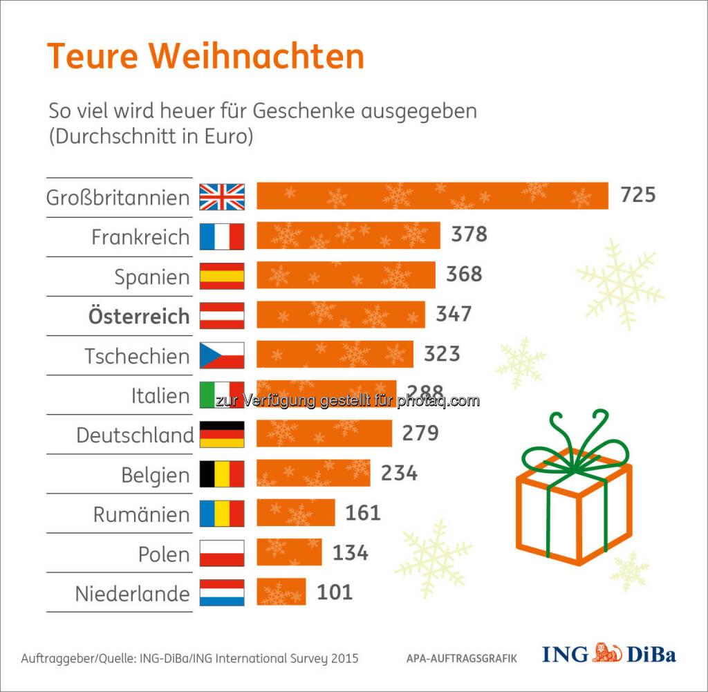 Teure Weihnachten : Weihnachtsumfrage im Auftrag der ING-DiBa : Bei den Weihnachtsgeschenken zeigen sich die Österreicher 2015 recht spendabel : Fotocredit: ING-DiBa/ING International Survey 2015, © Aussender (26.11.2015)