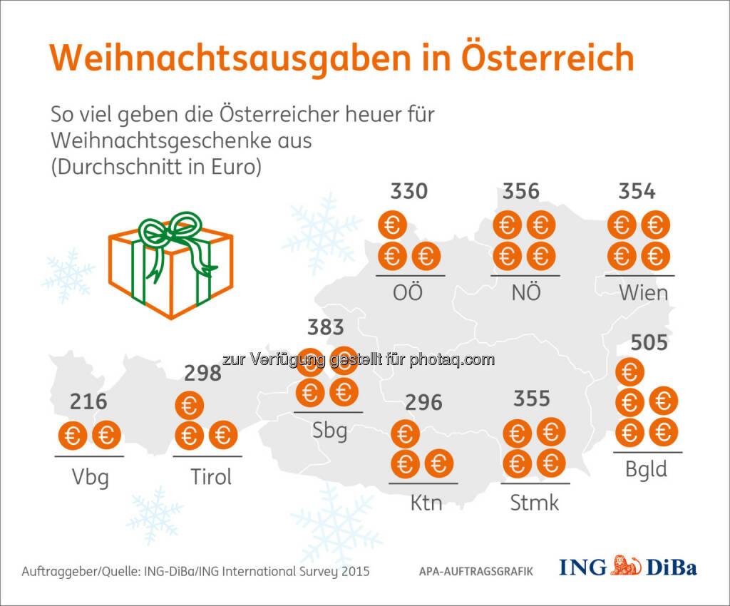 Weihnachtsausgaben im Ost-West-Gefälle : Weihnachtsumfrage im Auftrag der ING-DiBa : Am meisten geben die Burgenländer aus, sparsamer hingegen fallen Weihnachten in Tirol und Vorarlberg aus : Auch steigen die Weihnachtsausgaben kontinuierlich mit dem Alter :So gibt die Gruppe der 18- bis 24-Jährigen 215 Euro aus, die Gruppe 55+ hingegen 432 Euro : Fotocredit: ING-DiBa/ING International Survey 2015, © Aussender (26.11.2015)