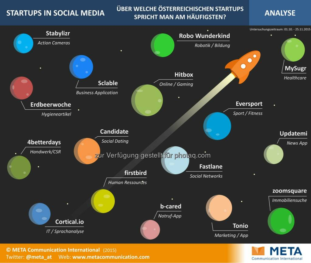 Startups in Social Media : Medienanalyse: Erfolg von Startups steht und fällt mit öffentlicher Aufmerksamkeit : Social Media als neue Chance, Zielgruppen und UnterstützerInnen gezielt anzusprechen : Fotocredit: Meta Communication International/Freissler, © Aussender (26.11.2015)