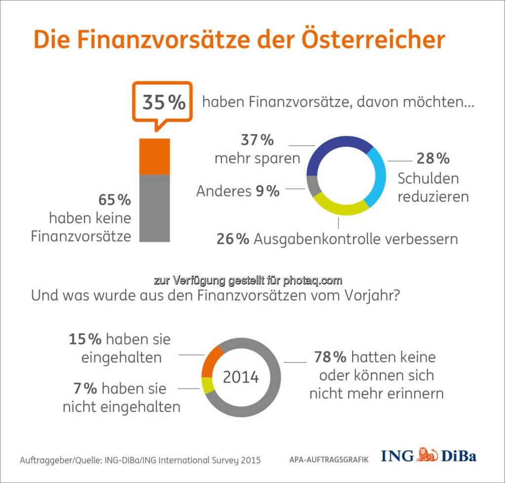 Infografik: Die Finanzvorsätze der Österreicher : Finanzangelegenheiten beherzt anpacken - das ist doch ein guter Vorsatz für das neue Jahr : © ING-DiBa/ING International Survey 2015, © Aussender (01.12.2015)